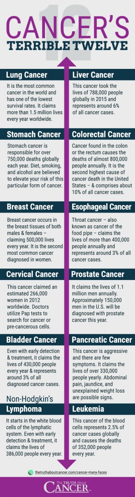 12 Most Common Types of Cancer Infographic