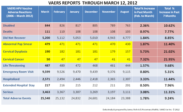 VAERS HPV reporting thru March 2012