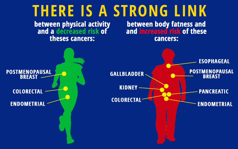 physical-activity-strong-link