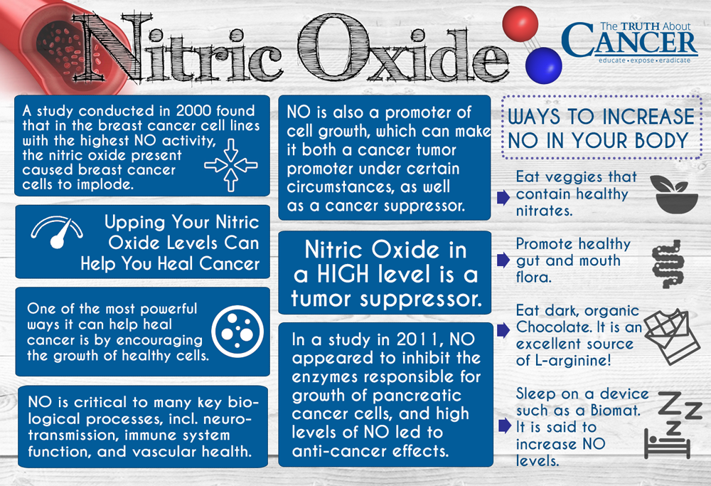How To Increase Nitric Oxide Levels