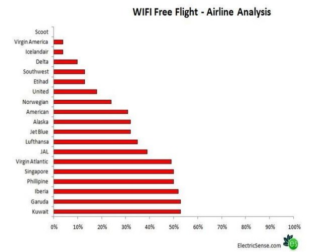 WIFI Free Flight - Airline Analysis