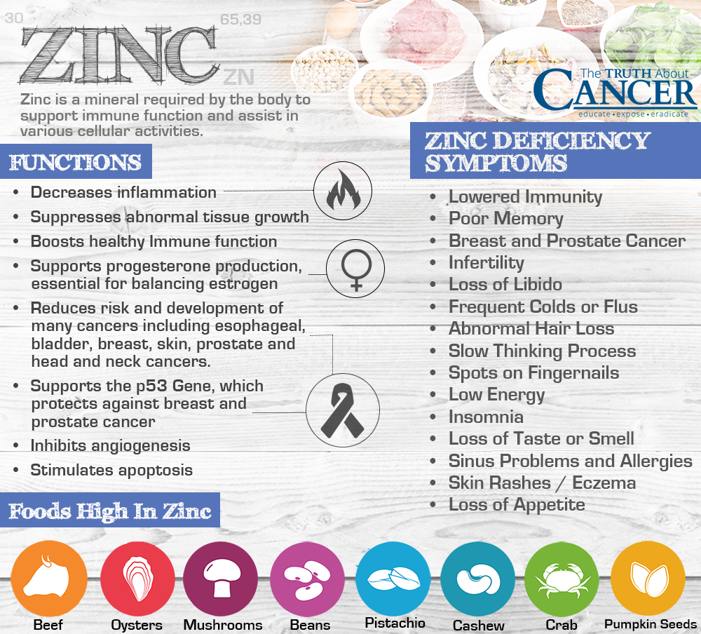 Zinc-deficiency-symptoms