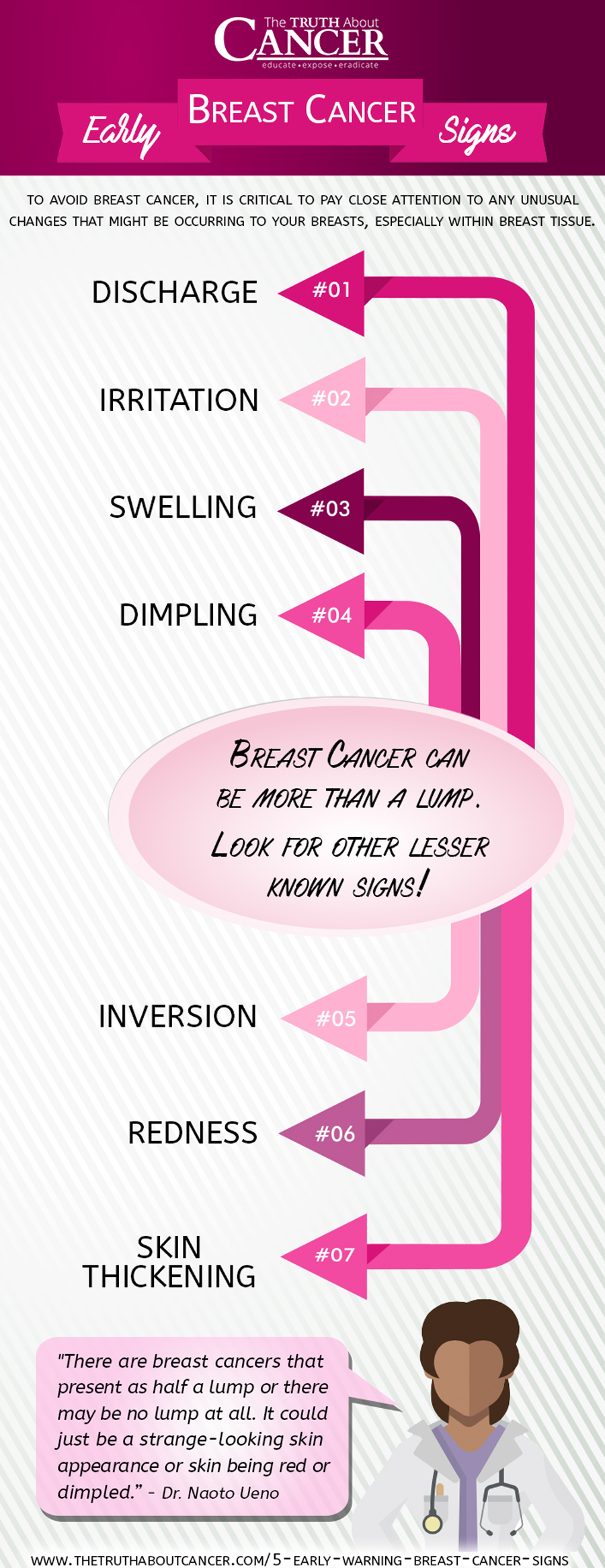 warning signs cancer pain breast