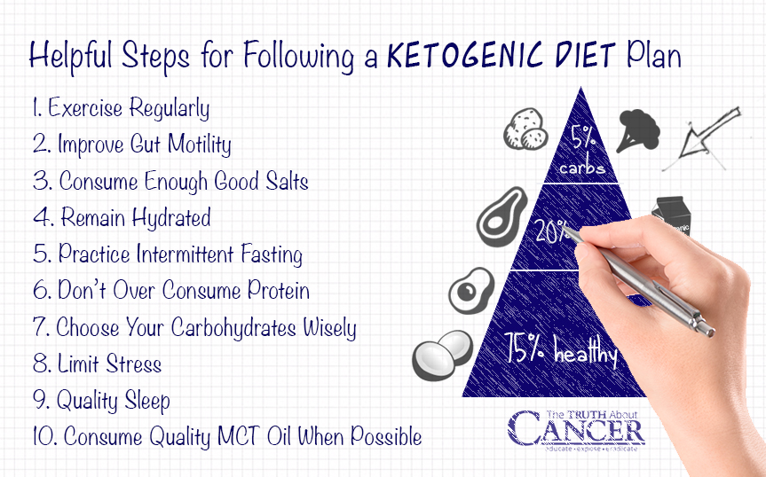 helpful-steps-ketogenic-diet-plan