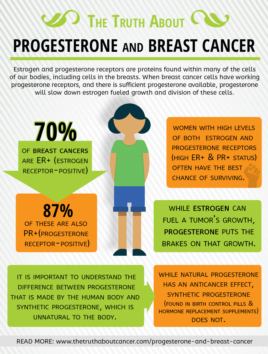 The Truth About Progesterone and Breast Cancer