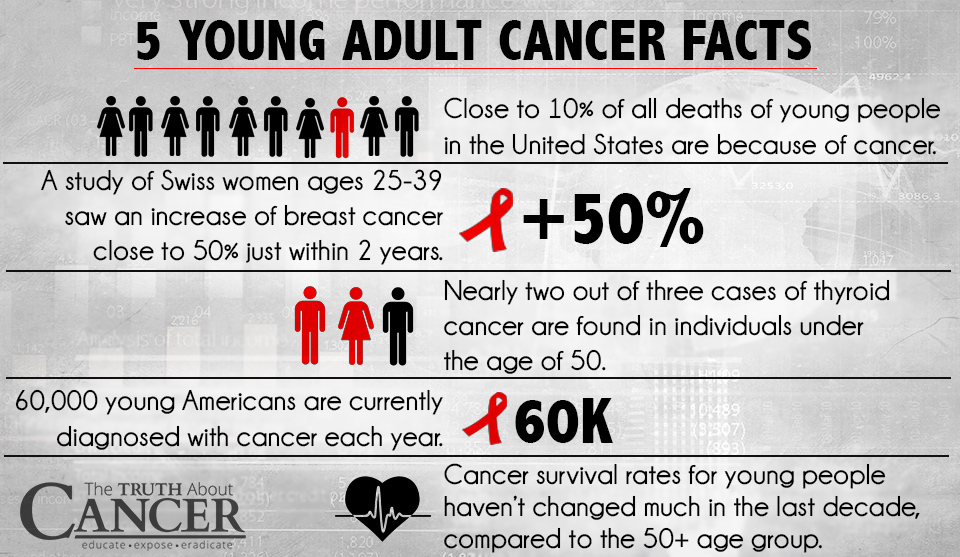 young-adult-cancer-statistic